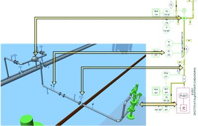 Соответствие 3D-модели и PID