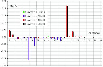 Рис. 1. Расхождение величины тока трехфазного КЗ, полученного в программах EnergyCS ТКЗ и АРМ СРЗА