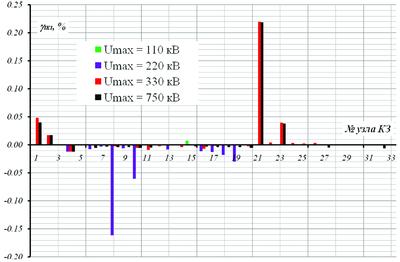 Рис. 2. Расхождение величины тока однофазного КЗ, полученного в программах EnergyCS ТКЗ и АРМ СРЗА