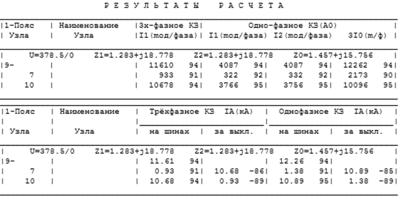 Рис. 7. Представление результатов расчета в АРМ СРЗА