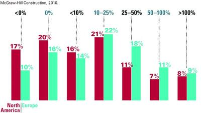 Рис. 2. Различия в значениях ROI среди опрошенных в Западной Европе и Северной Америке