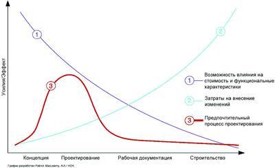 Рис. 7. Кривая наибольшей эффективности усилий по проектированию здания в зависимости от стадии работы