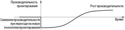 Рис. 8. Качественный характер изменения производительности труда проектировщиков при переходе на новое программное обеспечение