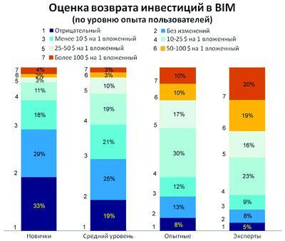 Рис. 13. Различие в возврате инвестиций от BIM в зависимости от уровня опытности пользователей