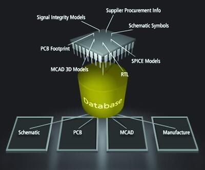 Рис. 1. Структура системы управления компонентами