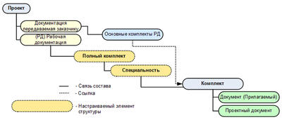 Рис. 2. Пример структуры электронного архива