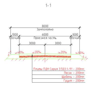 Рис. 7. Пример сечения дороги
