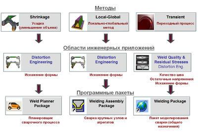 Рис. 1. Структура комплекса для моделирования сварочных процессов