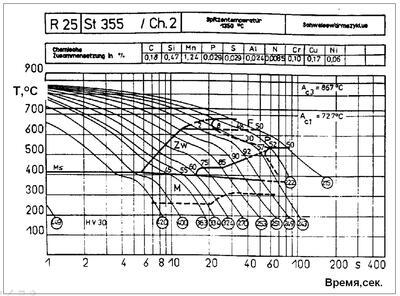 Рис. 2. Типовая CCT-диаграмма