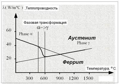 Рис. 3. Зависимость коэффициента теплопроводности от температуры и фазы