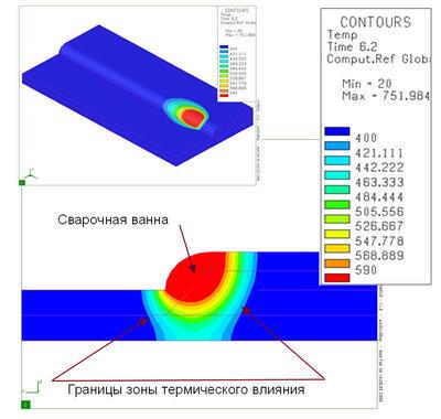 Рис. 7. Результаты численного эксперимента процесса формирования сварочного шва (сварка с присадочным материалом): материал – AlMgSi, процесс – MIG/TIG (в среде инертного газа), источник тепла – двойной эллипсоид