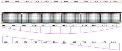 Рис. 2.2.1. Расчетные модели в программе SCAD(сверху – стержневая, снизу – оболочечная), эпюра М кНм и Q кН