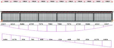 Рис. 2.3.1. Расчетные модели в программе SCAD (сверху – стержневая, снизу – оболочечная), эпюра М кНм и Q кН