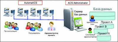 Рис. 1. Разделение пользовательского приложения и программы администрирования