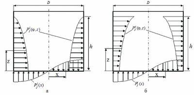 Рис. 2. Импульсивное (а) и конвективное (б) гидродинамическое давление на стенки и днище сосуда
