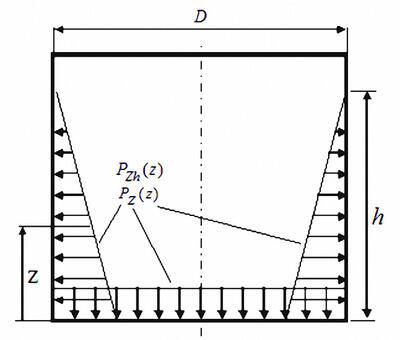 Рис. 3. Гидродинамическое давление на стенки и днище от вертикального сейсмического воздействия