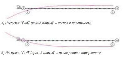 Рис. 2. Вертикальные смещения точек плиты. Нагрузка Р+Т; Линия Б-Б