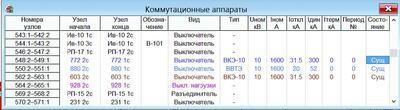 Рис. 6. Параметры коммутационных аппаратов схемы