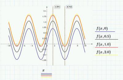 Рис. 6. Графика в PTC Mathcad: а) график в декартовых координатах;