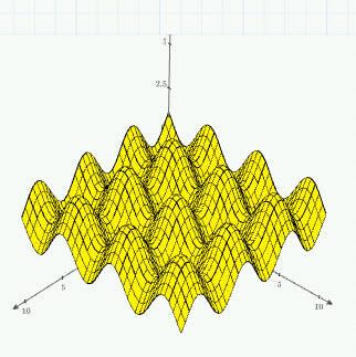 б) график поверхности;
