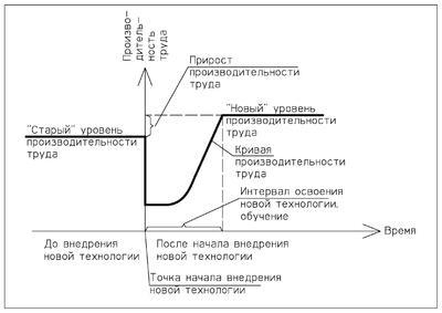 Рис. 1. Производительность труда в процессе внедрения новых технологий