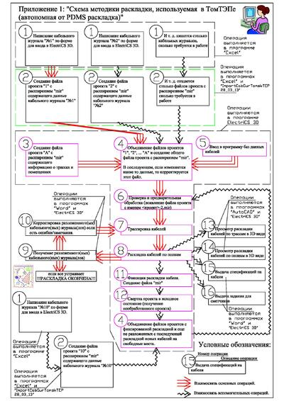 Рис. 2. Схема методики раскладки в программе ElectriCS 3D