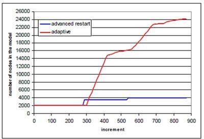 Прямое сравнение моделирования FEA с локальным адаптивным усовершенствованием (красная линия графика) и усовершенствованного перезапуска COPRA (синяя линия графика)