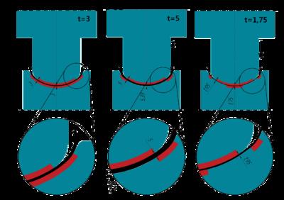 Рис. 5. Формирование зазора в калибре клети P03 при переходе на другую толщину
