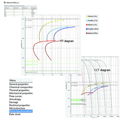 Представлены два вида диаграмм для стали 20MnCr5: TTT-диаграмма (Time Temperature Transformation - превращения при постоянной температуре как функция времени выдержки) и ССТ-диаграмма (Continues Cooling Transformation - превращения при непрерывном охлаждении)