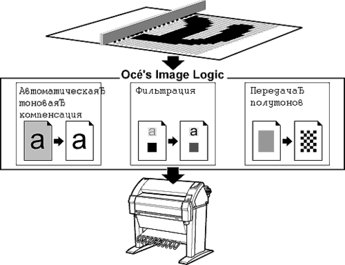 Рис.4. Обработка отсканированного изображения в OCE 9400-II происходит на трех уровнях