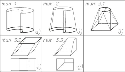 Рис.1. Типы обрабатываемых поверхностей