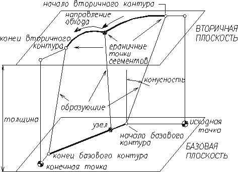 Рис.2. Модель четырехкоординатной обработки