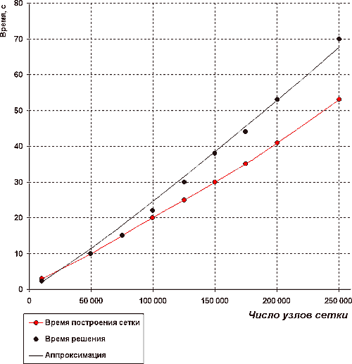 На графике видно, что методы расчета, применяемые в ELCUT, обеспечивают почти линейную (точнее - в степени 1.1) зависимость времени решения задачи от ее размерности - против квадратичного роста, характерного для большинства аналогичных пакетов