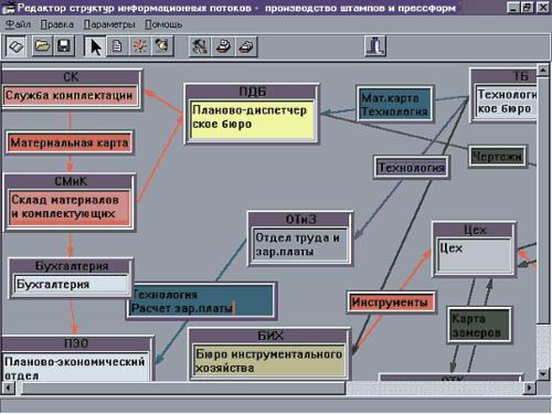 Рис. 2. Интерактивный ввод и редактирование связей информационных процессов в соответствии с организационно-штатной структурой производственного подразделения