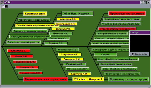 Рис. 5. Визуализация итоговой информации о работе подразделения при помощи диаграммы Ишикавы