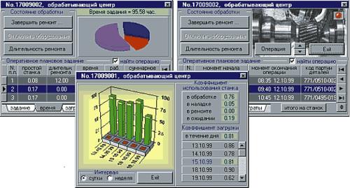 Рис. 6. Визуализация итоговой информации о работе конкретных станков цеха