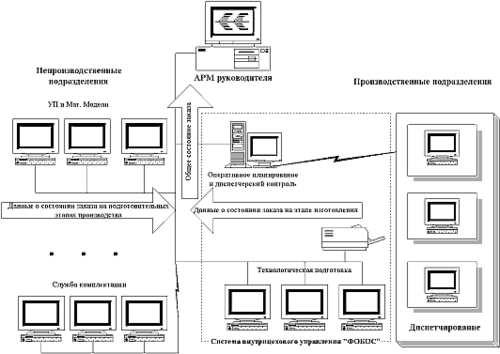 Рис. 7. Конфигурация информационной сети системы сбора и обработки информации для оперативного