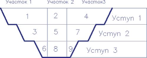 Рис. 9. Схема выборки блоков