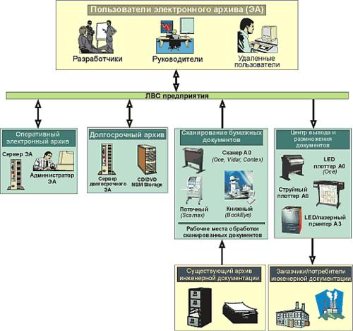 Структура организации электронного архива инженерной документации
