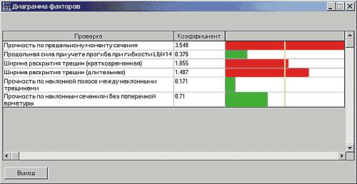 Рис. 2. Представление результатов расчета в виде диаграммы факторов
