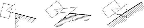 Рис. 5. Окно вреза при различных углах (А) между сегментами