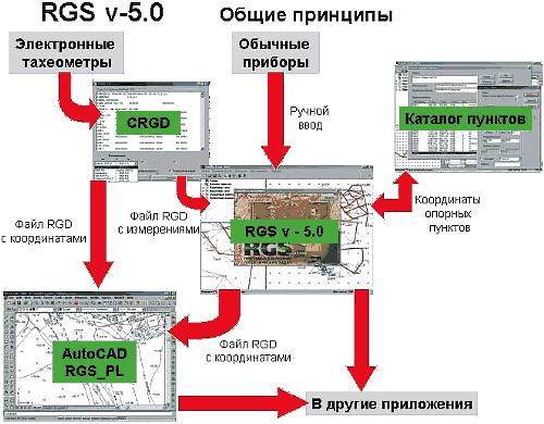 Схема обработки данных в системе RGS