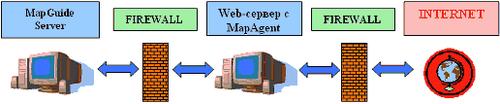 Рис. 1. Схема размещения серверов