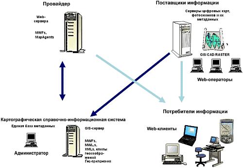 Рис. 5. Схема взаимодействия участников ГИС-проекта в Internet