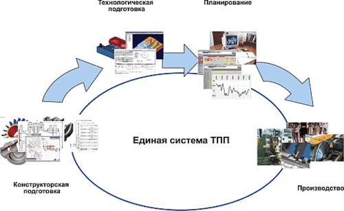 Рис. 1. Единая автоматизированная система ТПП и управления производством