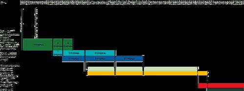 Рис. 1. Укрупненный график постройки понтонов