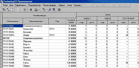 Рис. 9. Выполнение номенклатурного плана по заказам