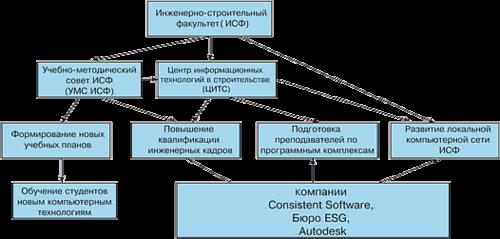 Рис. 1. Структурная схема взаимодействия ИСФ и ЦИТС при внедрении информационных технологий