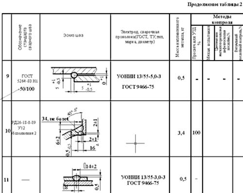 Пример гибридных таблиц, выполненных в MechaniCS 3.0