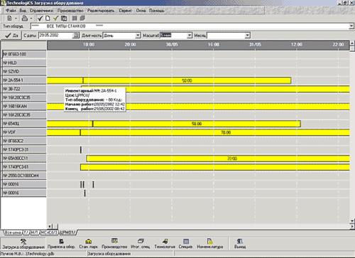 Диаграмма загрузки оборудования для оперативного управления производственным процессом